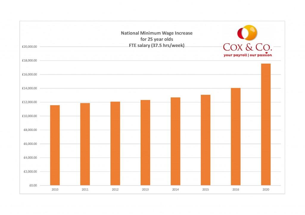 National Minimum Wage 25 year olds
